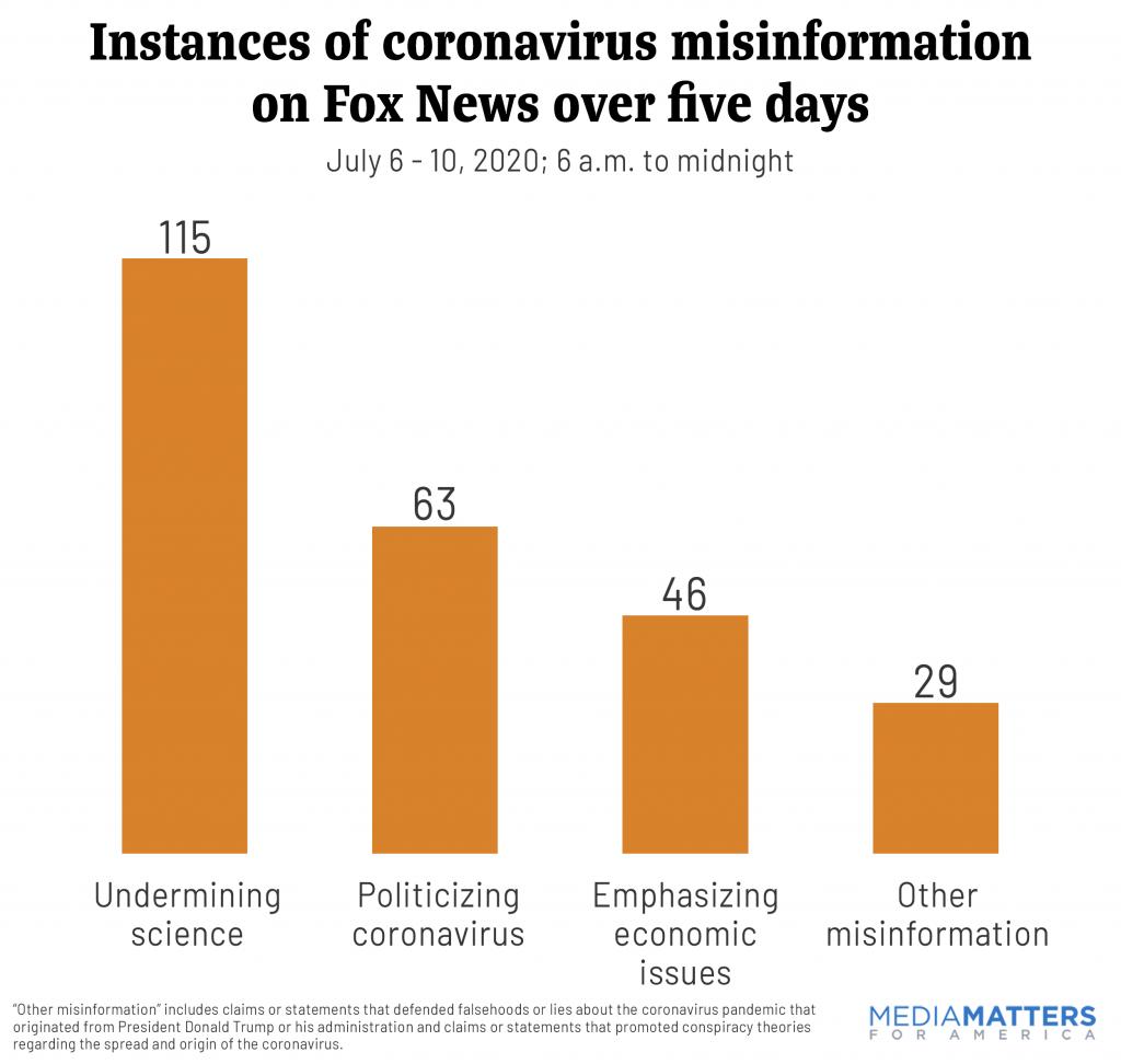 Instances of coronavirus misinformation on Fox News in five days