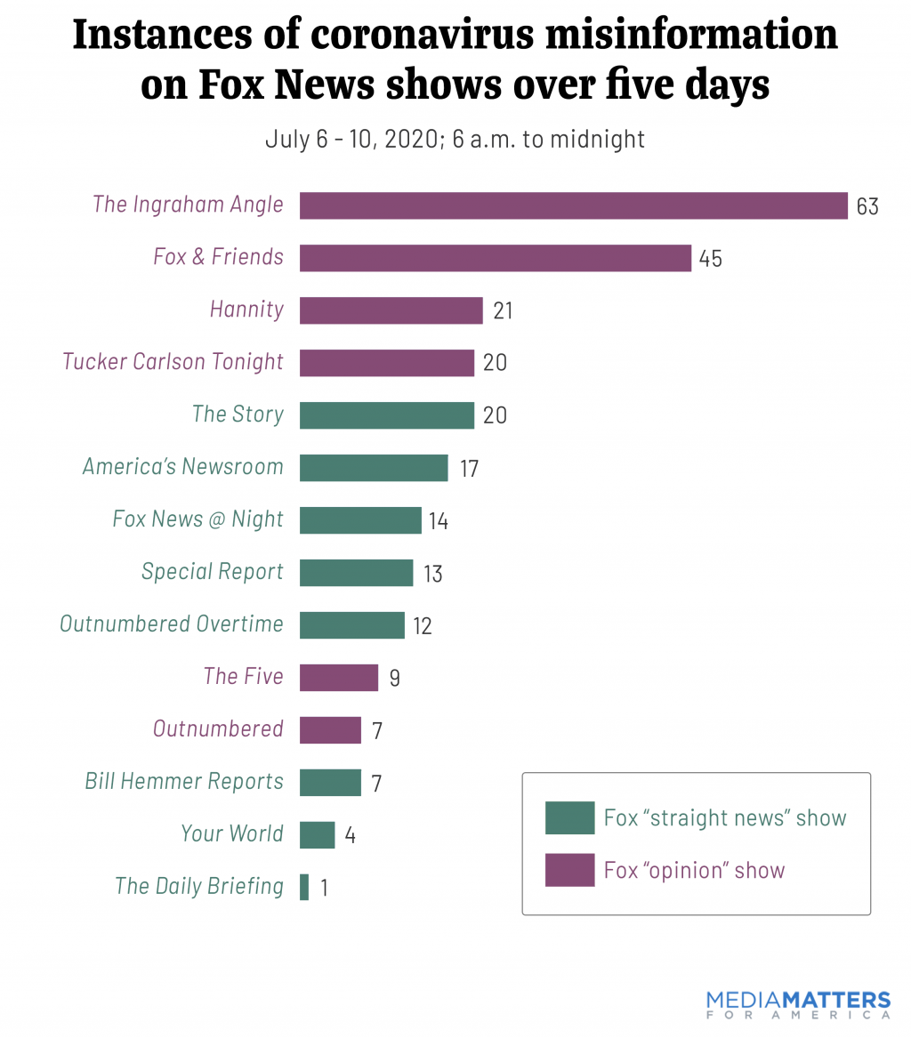 Instances of coronavirus misinformation on Fox News shows in five days