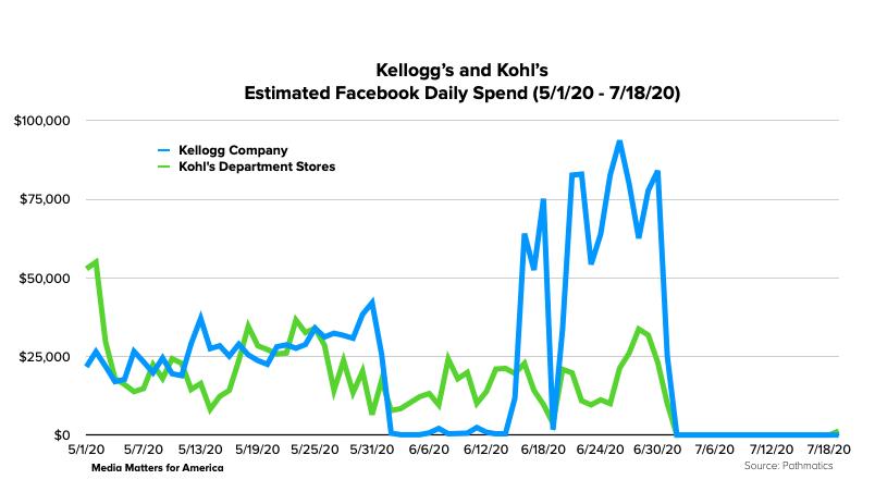 Kellogg Company / Kohl's Facebook