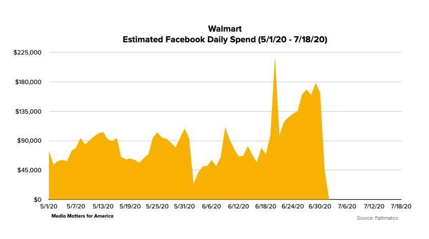 Walmart Facebook data
