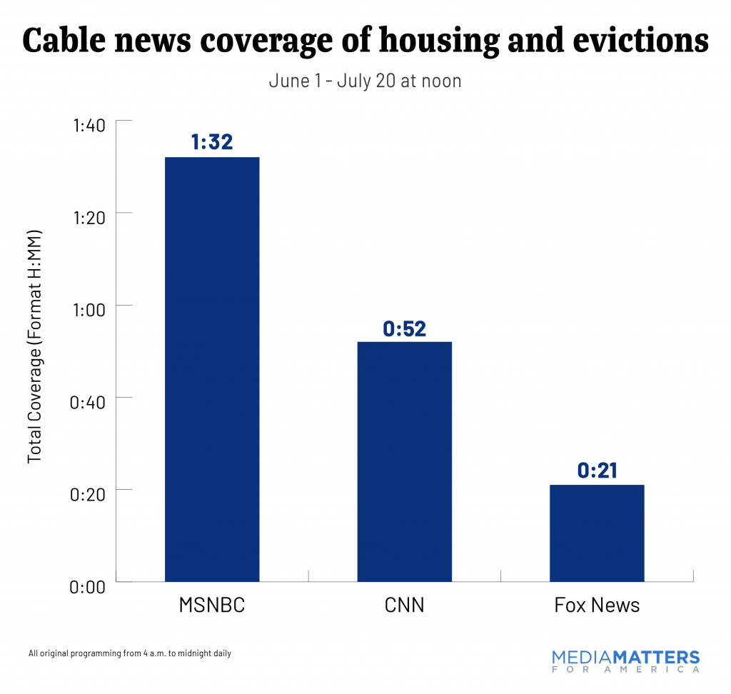 Cable news coverage of housing and evictions crisis