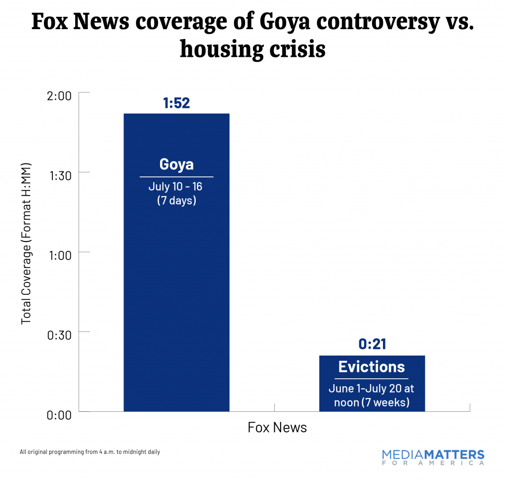 Fox News coverage of Goya controversy vs. housing crisis