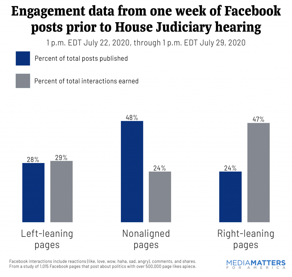 double bar chart showing that right-leaning content outperformed left-leaning or nonaligned content in the week before the July 29 House tech hearing
