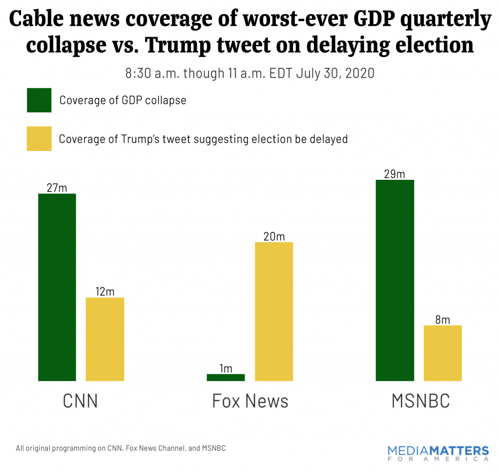 Cable news coverage of worst-ever GDP quarterly collapse vs. Trump tweet on delaying election