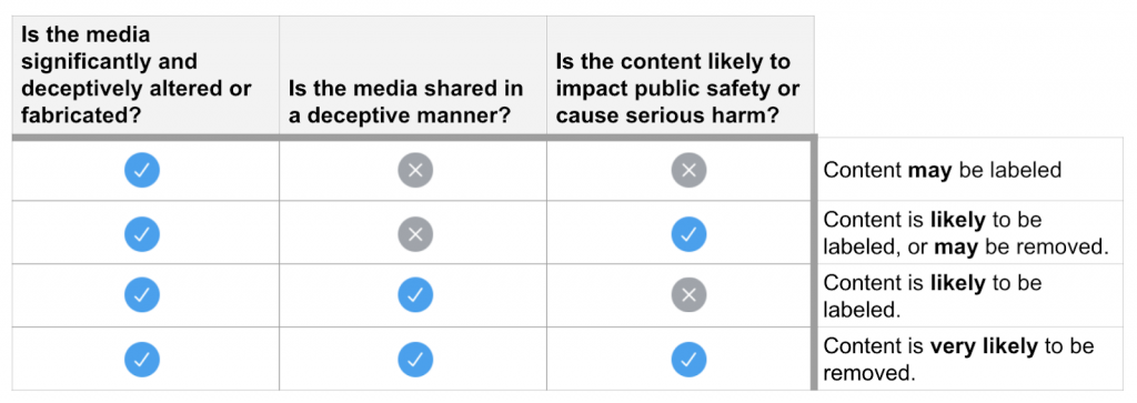 A photo of Twitter's enforcement steps for manipulated media