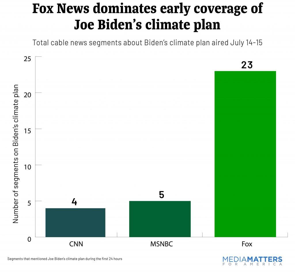 Fox News dominates early coverage of  Joe Biden's climate plan
