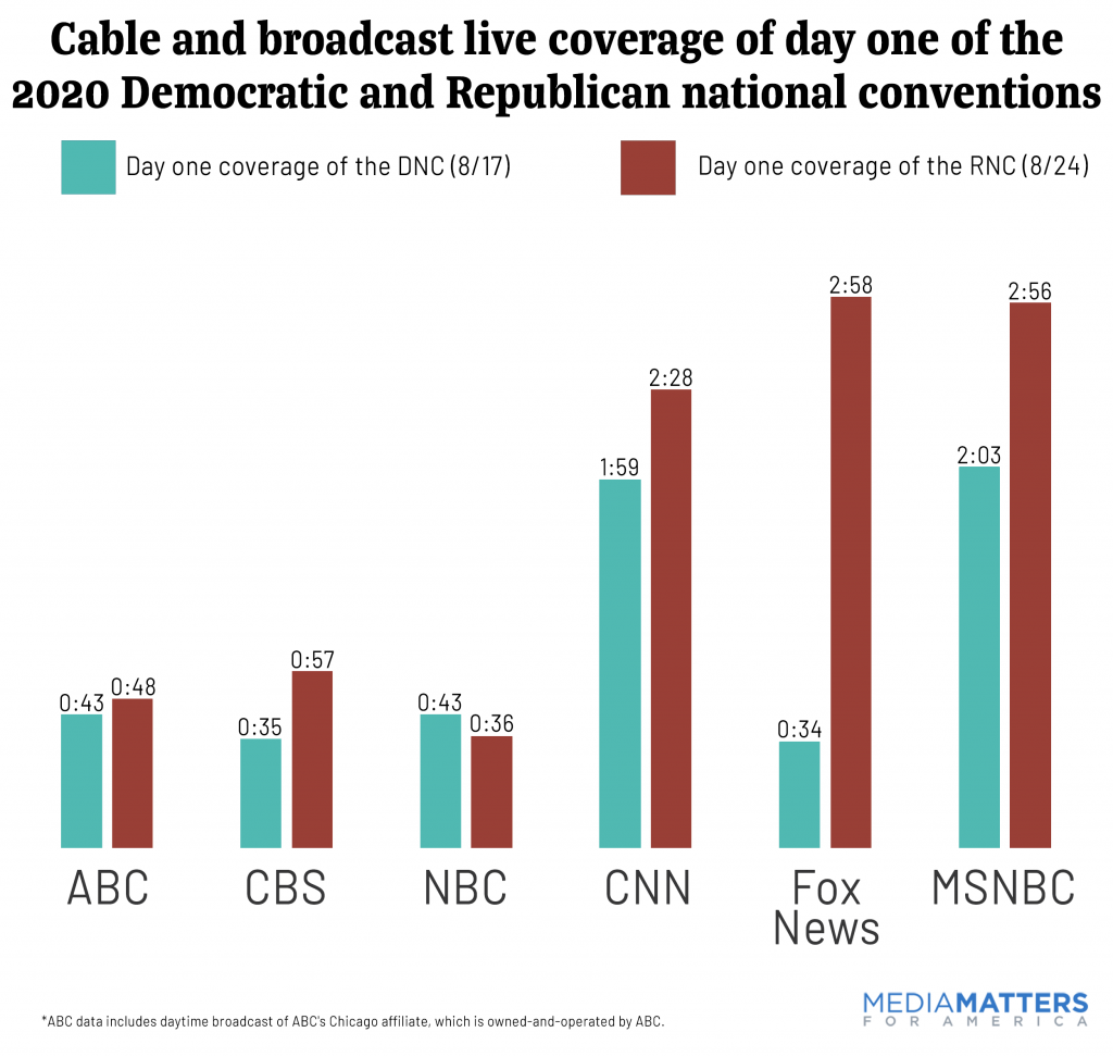Day 1 coverage of conventions by network