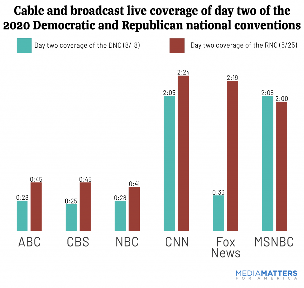 total live coverage day 2 conventions by network