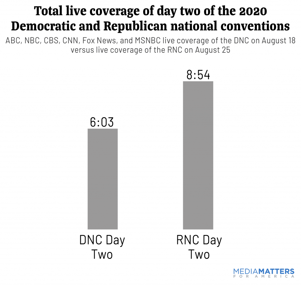 Total combined live coverage day 2 conventions