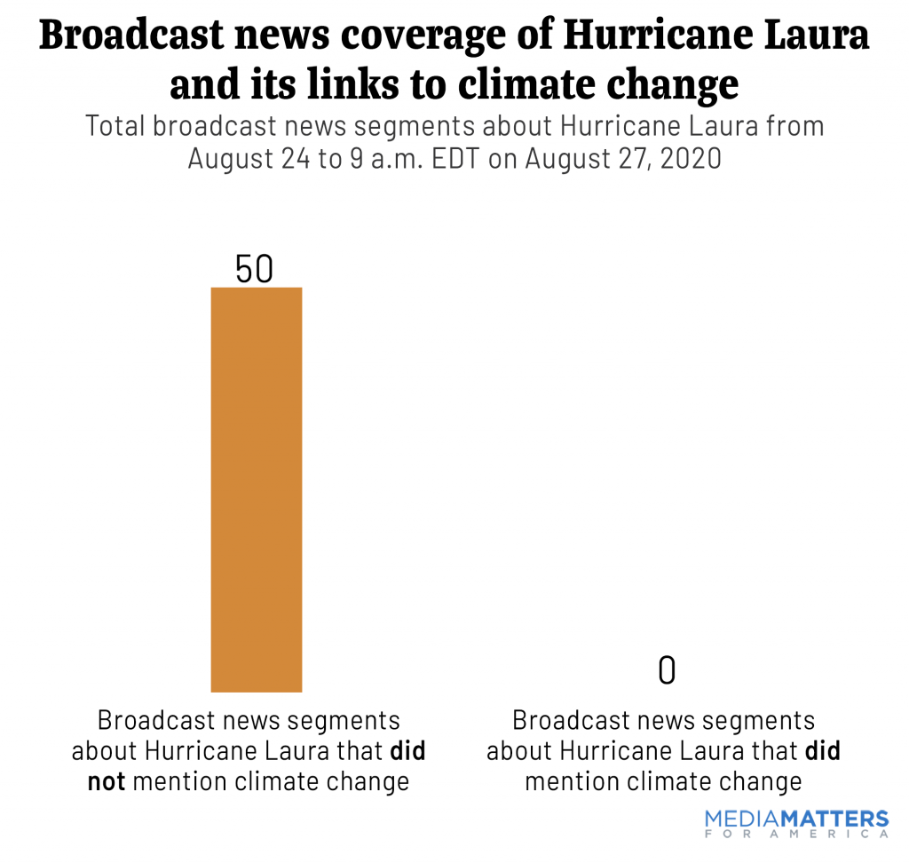 Broadcast news coverage of Hurricane Laura and its links to  climate change