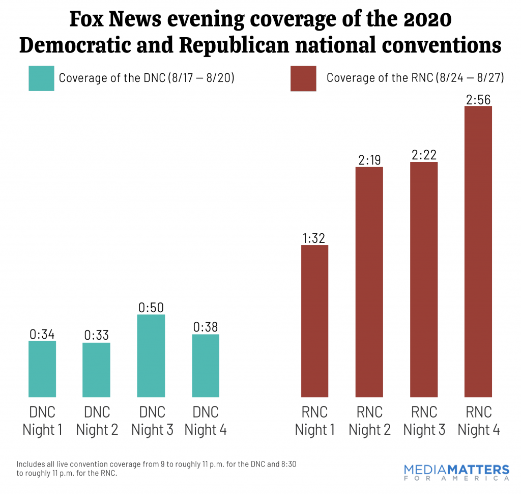 Fox News convention coverage