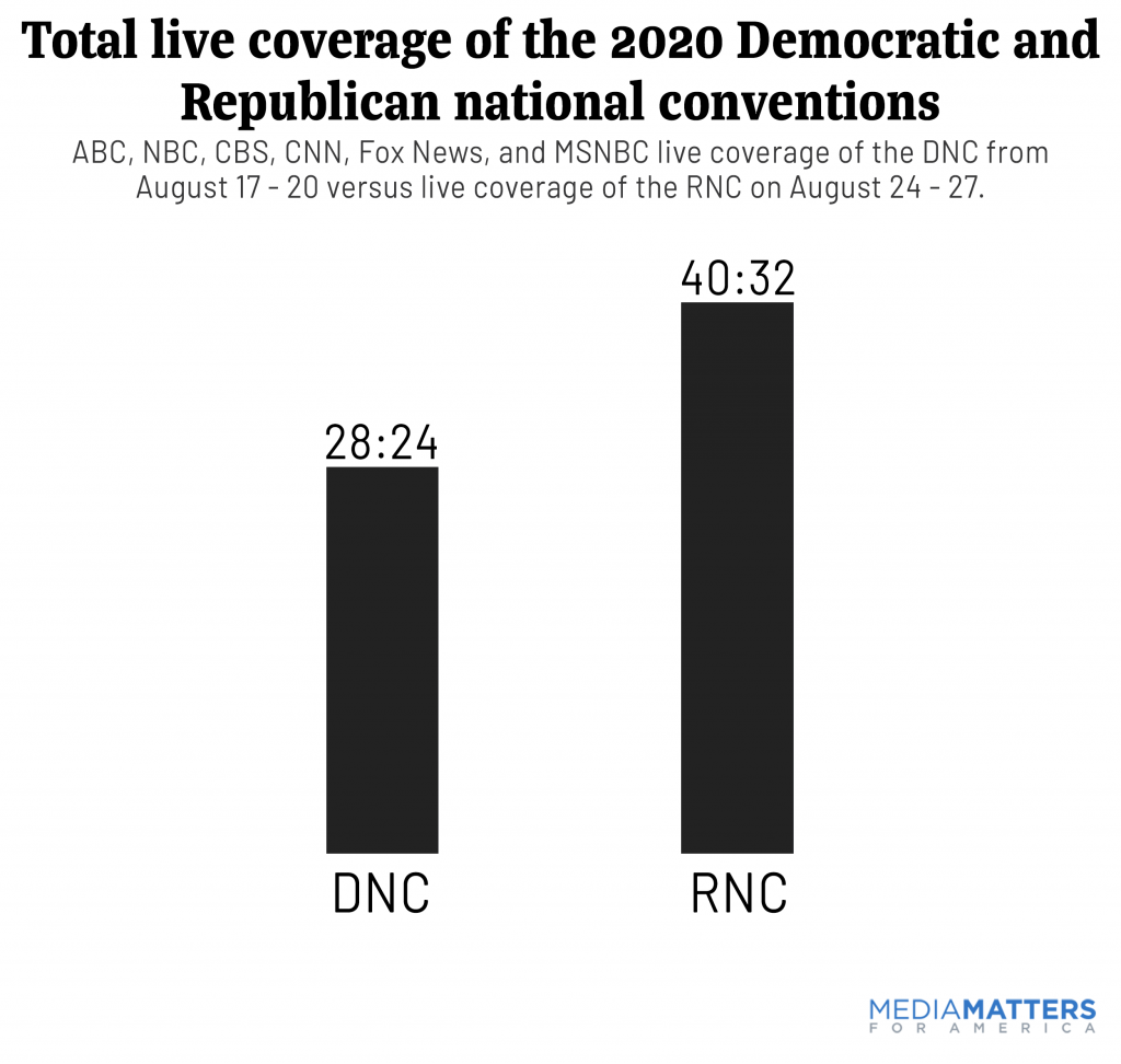 Total convention coverage