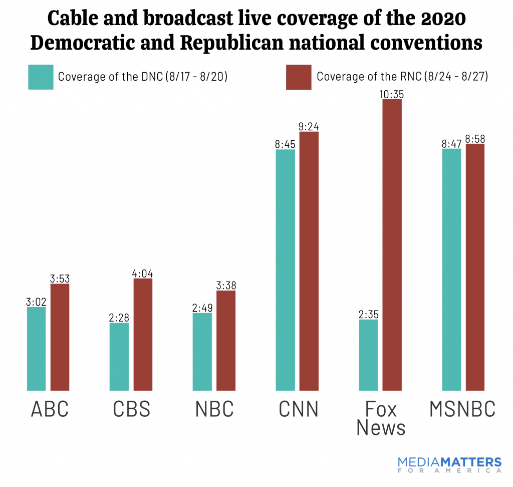 Total convention coverage by network