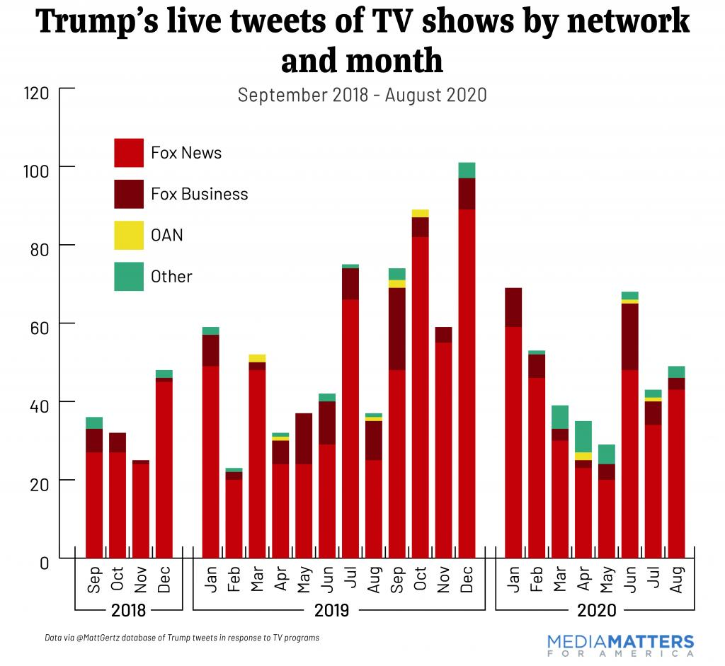 trump tweets by month