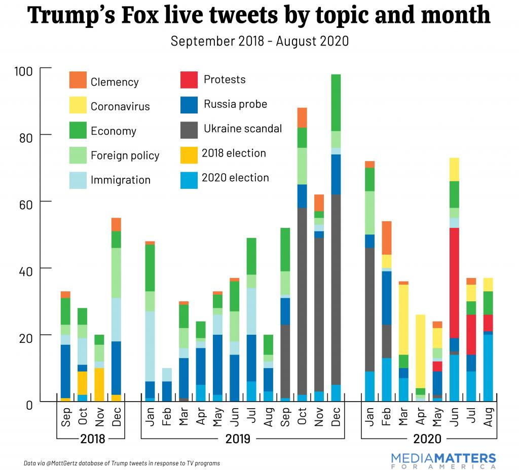 Chart of Trump live tweets by topic