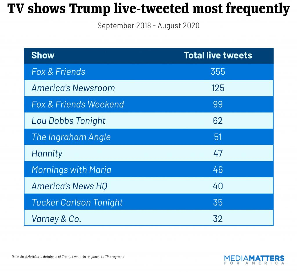 Trump livetweets 9/18 through 8/20