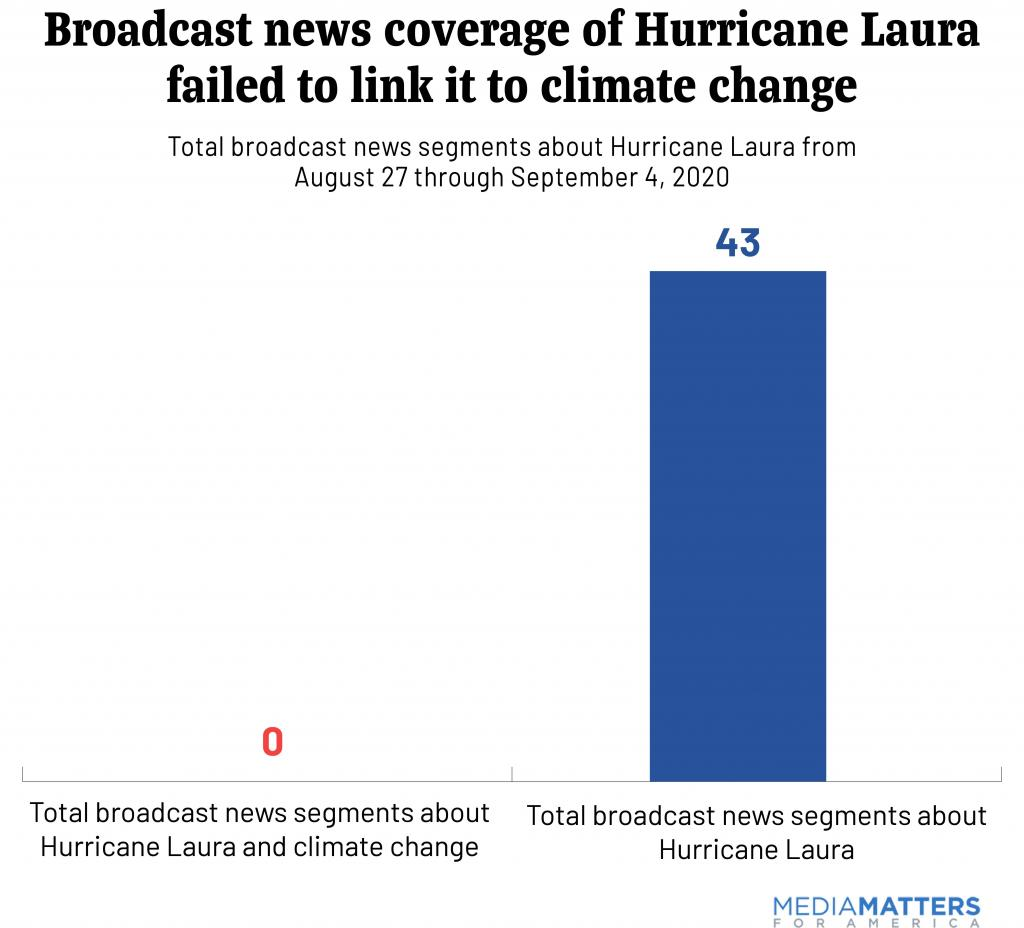 Broadcast news coverage of Hurricane Laura failed to link it to  climate change