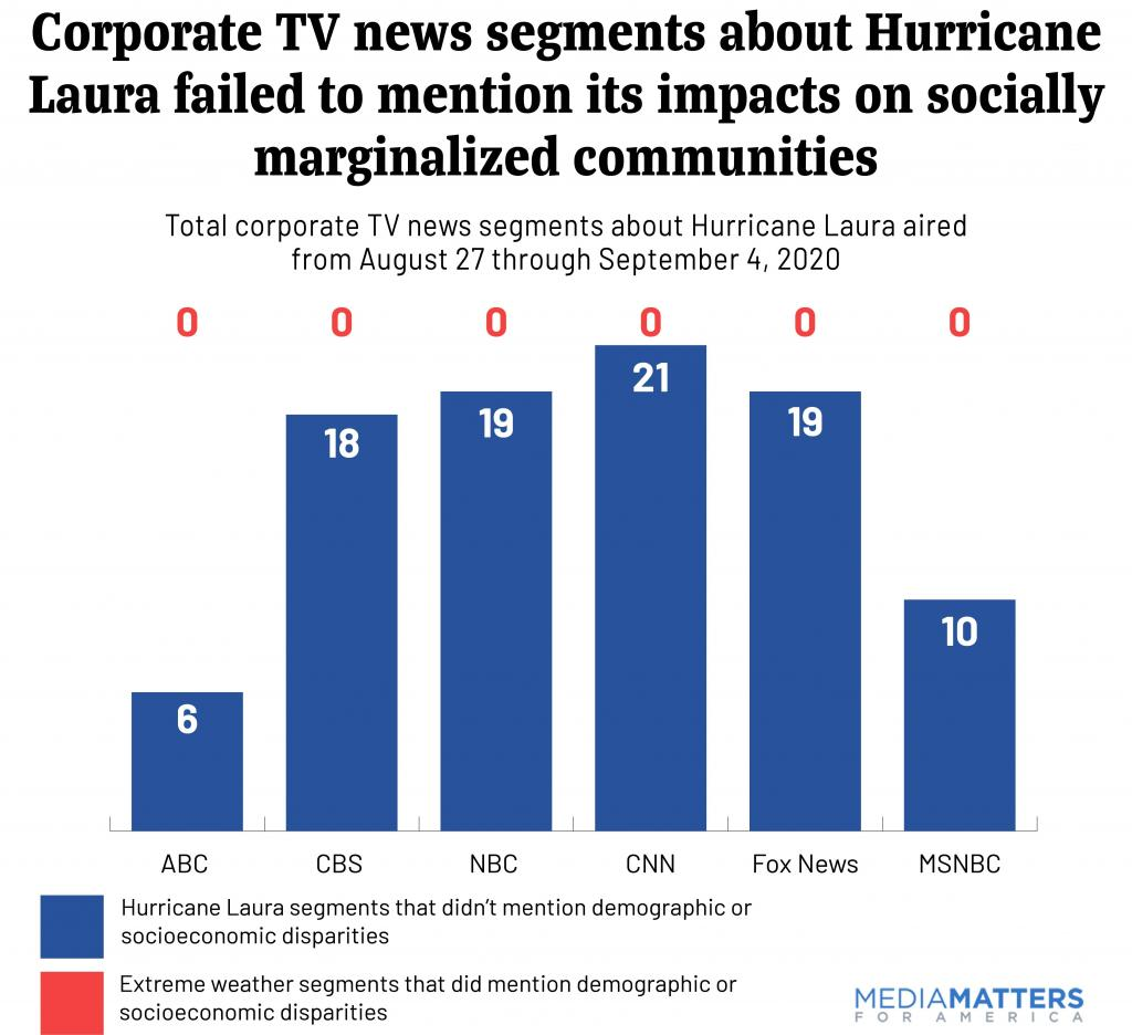 Corporate TV news segments about Hurricane Laura failed to  mention its impacts on socially marginalized communities