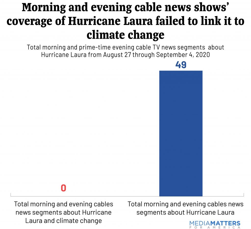 Morning and evening cable news shows' coverage of Hurricane  Laura failed to link it to climate change