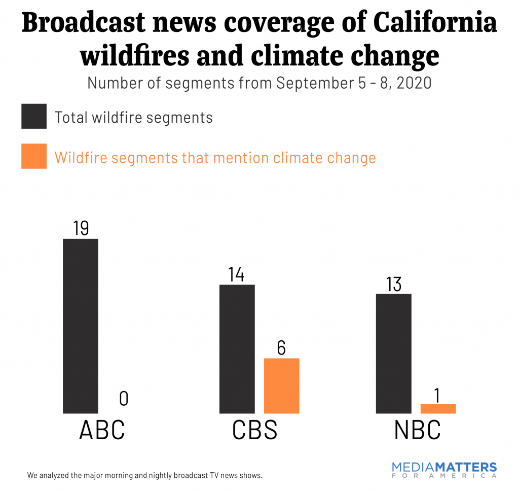 Broadcast news coverage of California wildfires and climate change