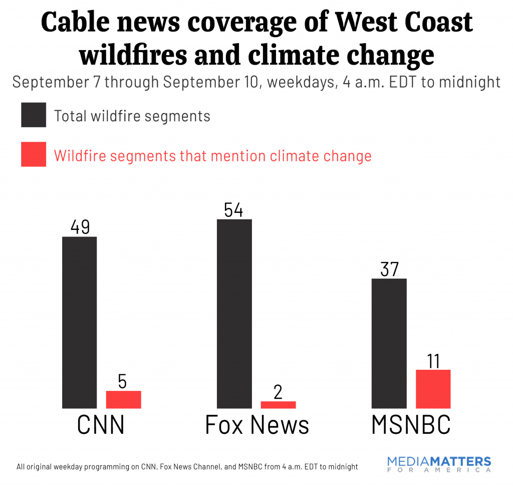 Cable News coverage of West Coast wildfires and climate change