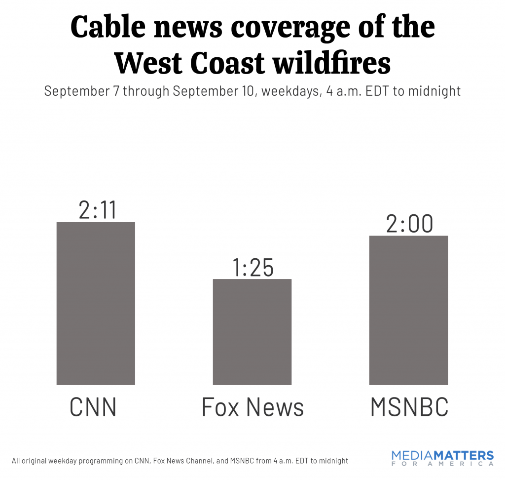 Time count of West Coast wildfires