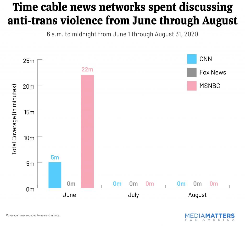 Graph of cable summer coverage of anti-trans violence showing that networks failed to cover the topic after June