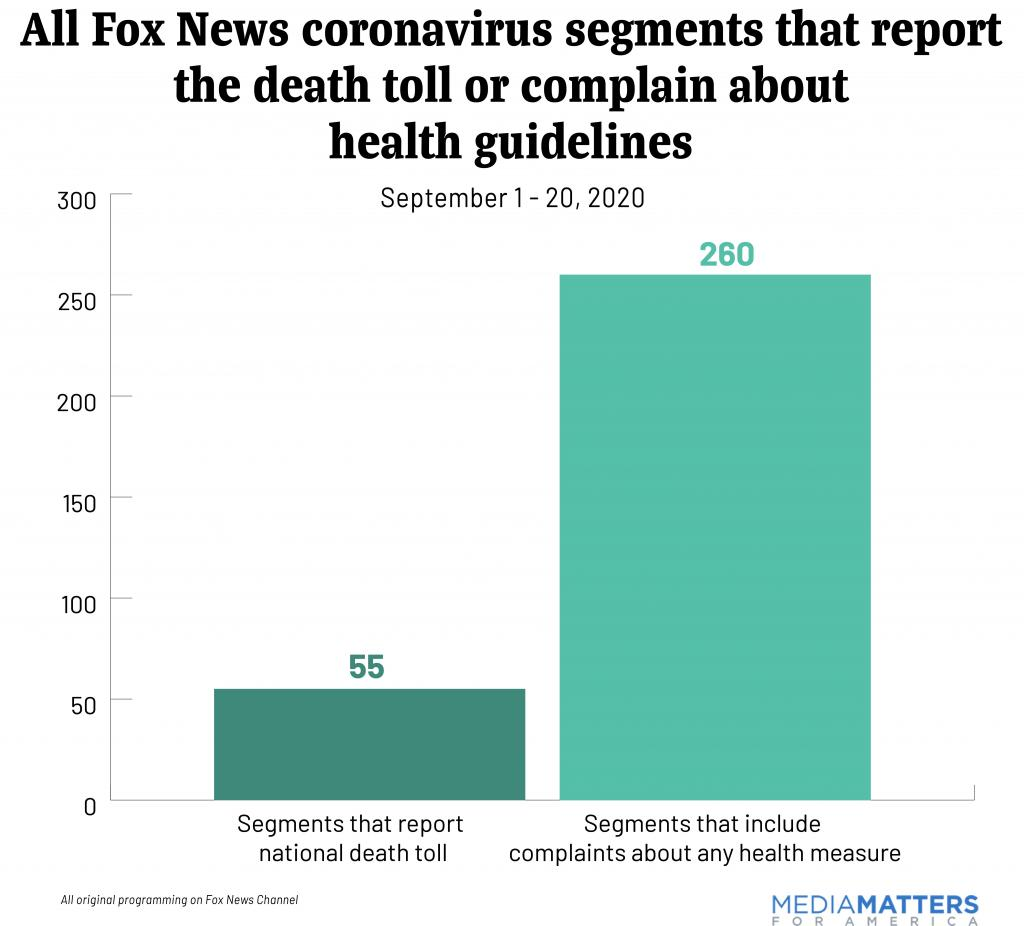 All Fox News coronavirus segments that report the death toll or complain about health guidelines