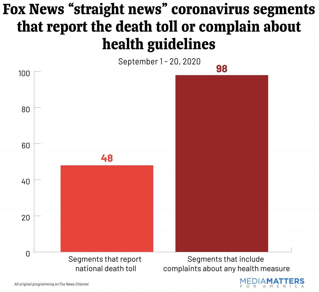 "Fox News ""straight news"" coronavirus segments that report the death toll or complain about health guidelines"