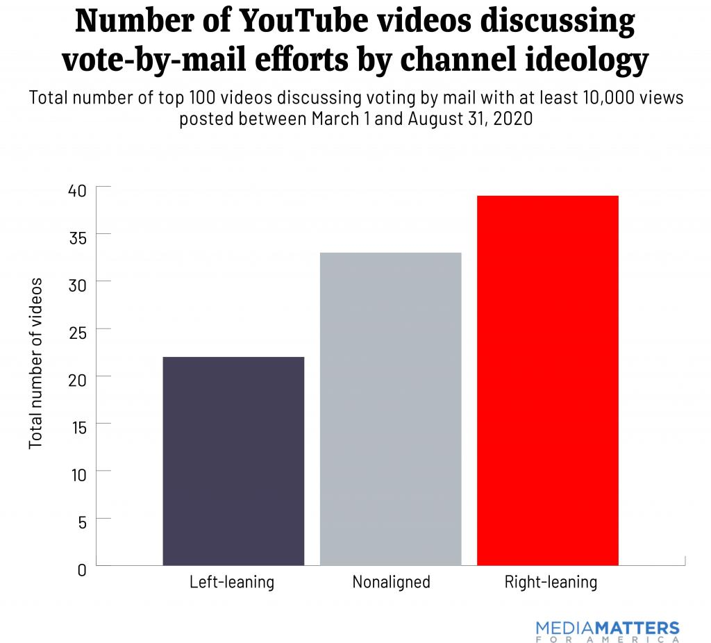 Total number of top 100 videos discussing voting by mail with at least 10,000 views posted between March 1 and August 31, 2020