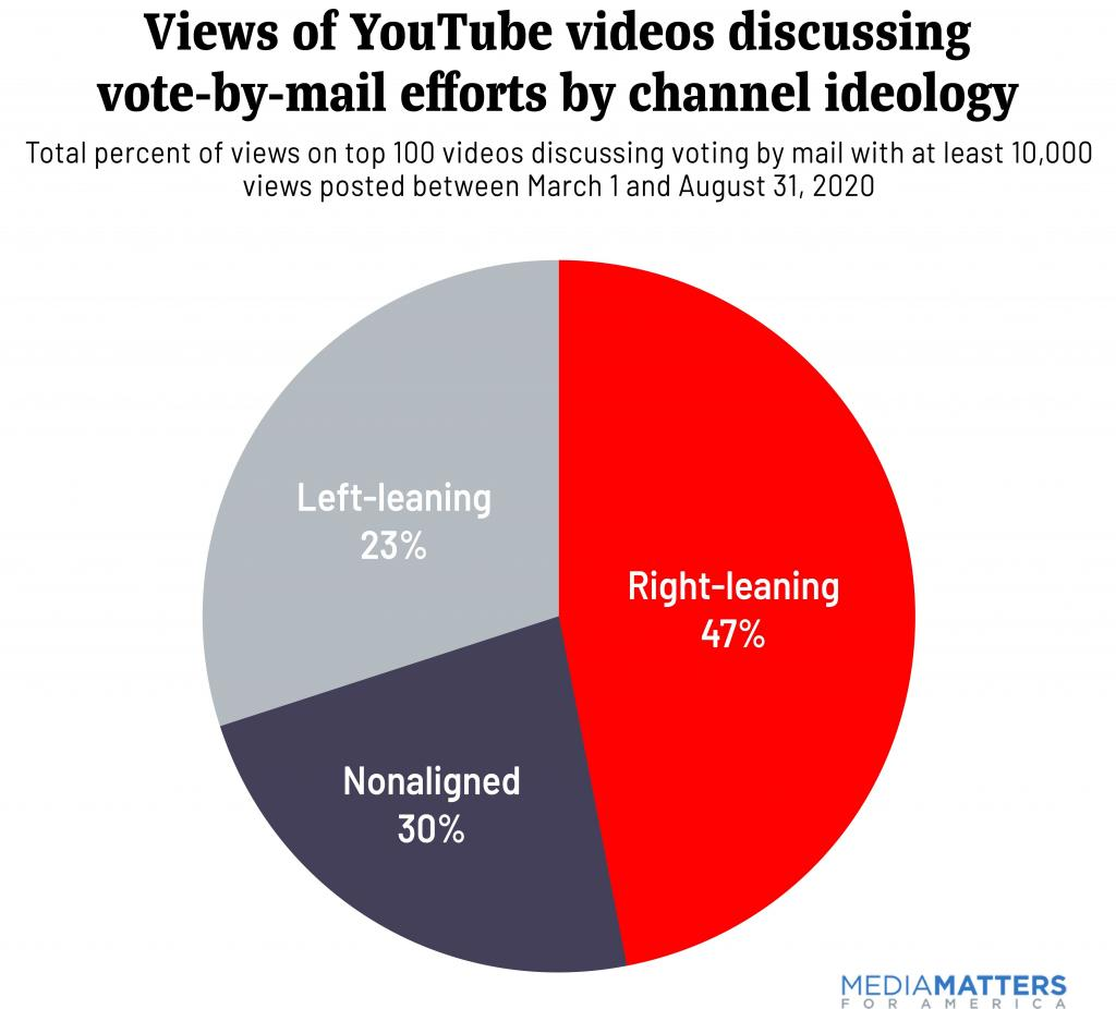 Views of YouTube videos discussing vote-by-mail efforts by channel ideology