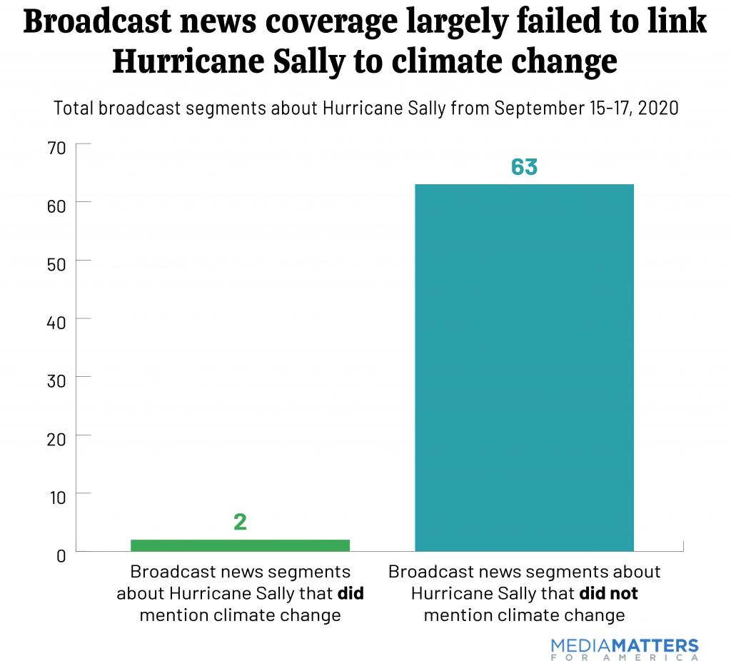 9.28.20_Broadcast news coverage largely failed to link Hurricane Sally to climate change