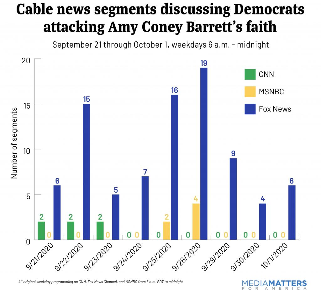 Number of cable news segments by day discussing Democrats attacking Amy Coney Barrett's faith