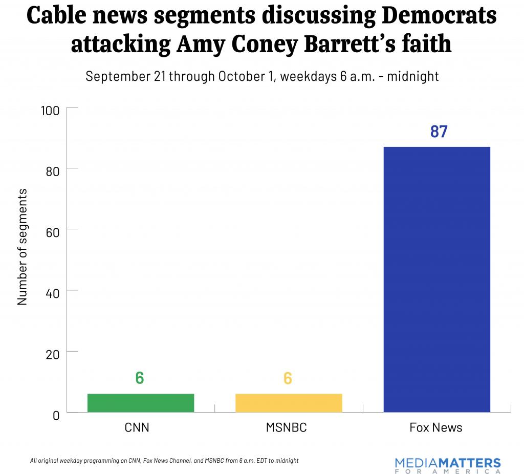Chart of total number of cable news segments discussing Democrats attacking Amy Coney Barrett's faith