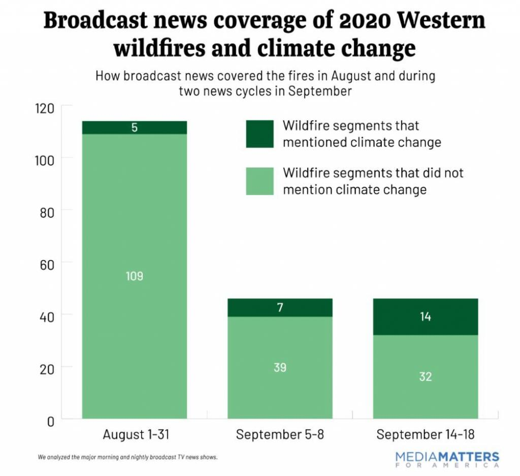 Broadcast Wildfire Coverage