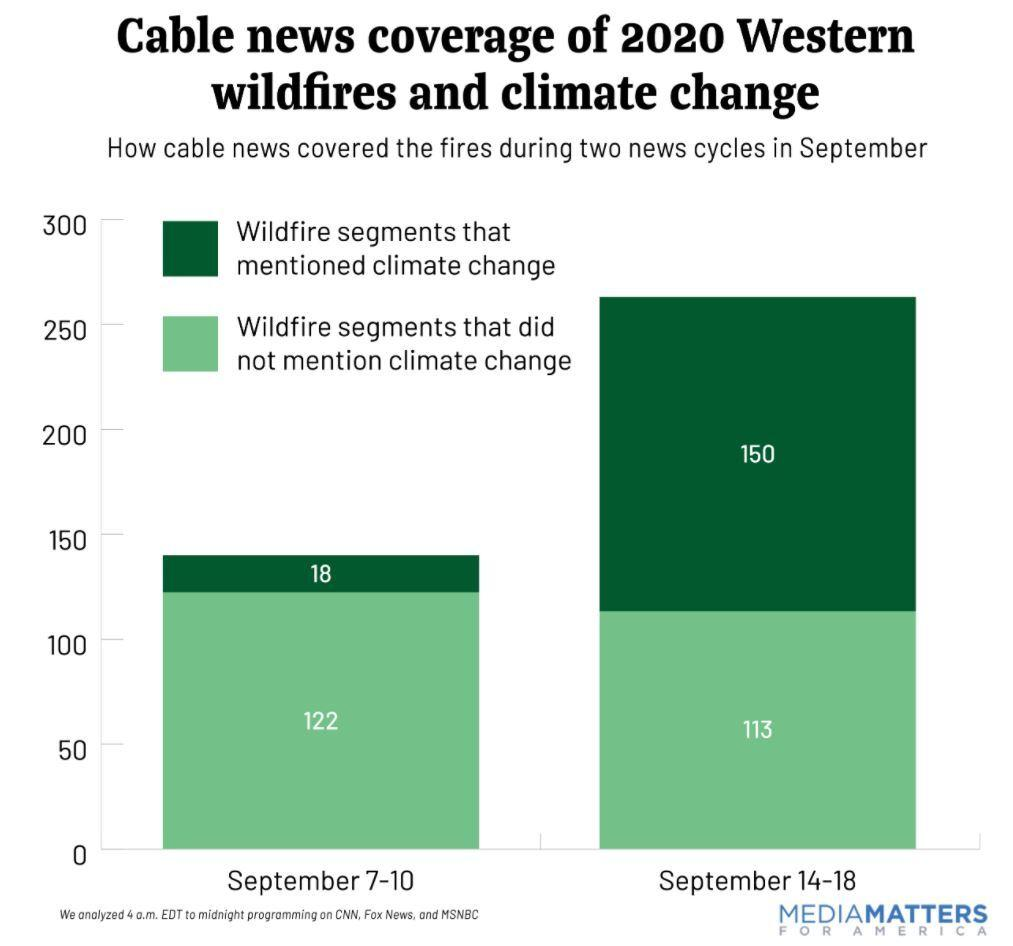 Cable wildfire coverage