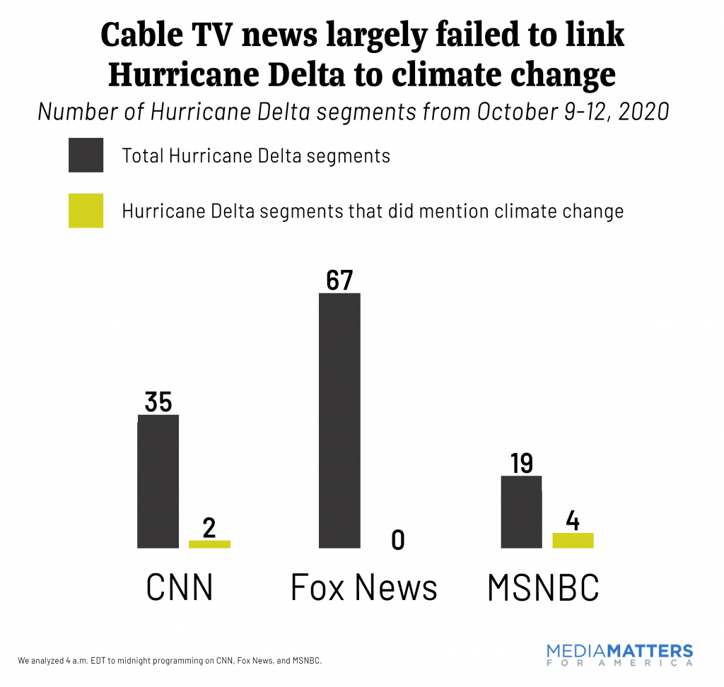 Cable News Hurricane Delta Climate