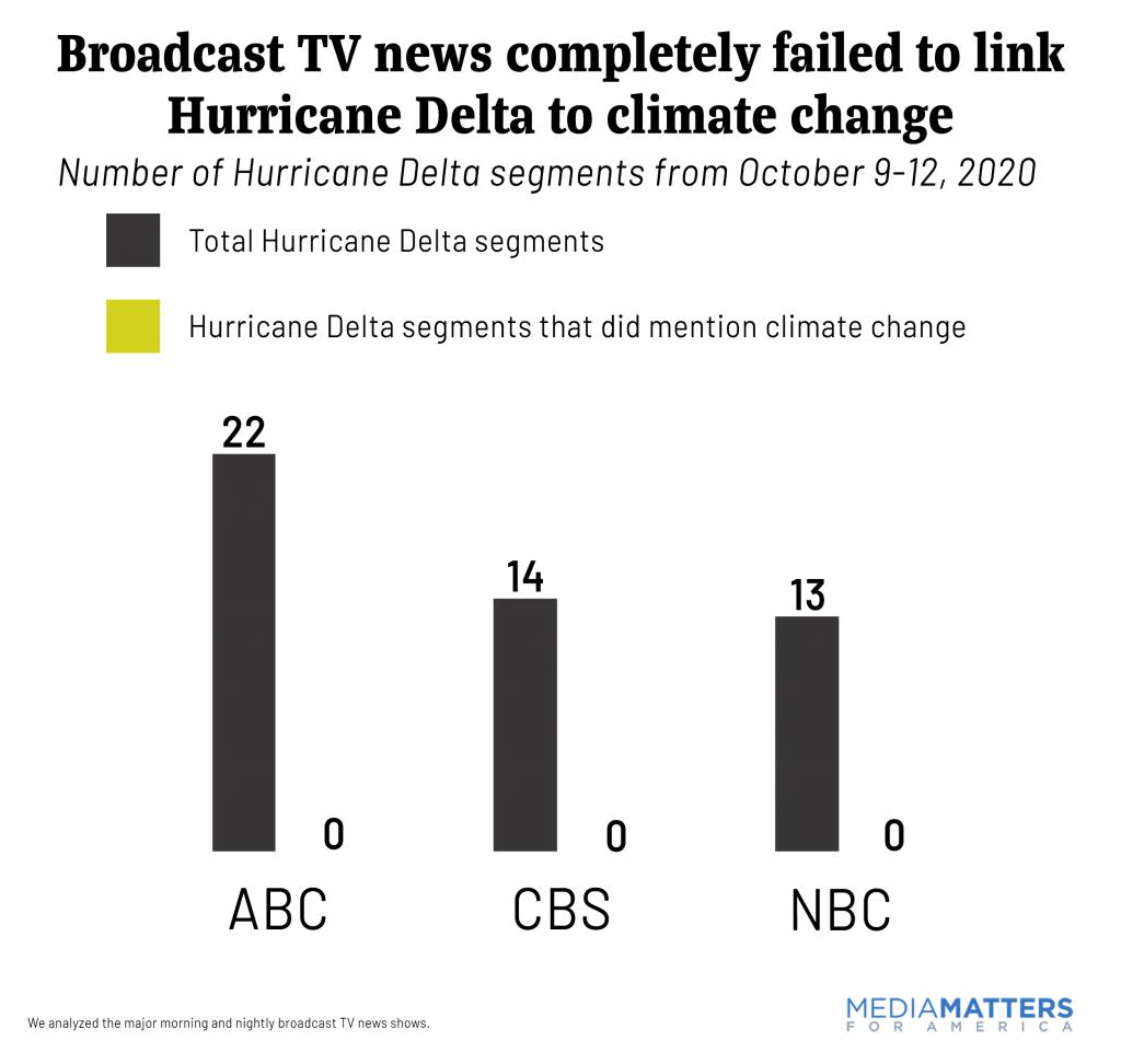 Broadcast Hurricane Delta Climate