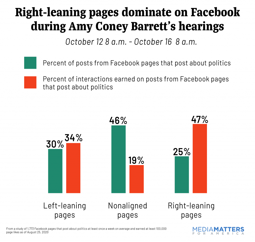 Bar chart: Right-leaning pages dominated the conversation on Facebook during the Supreme Court confirmation hearings
