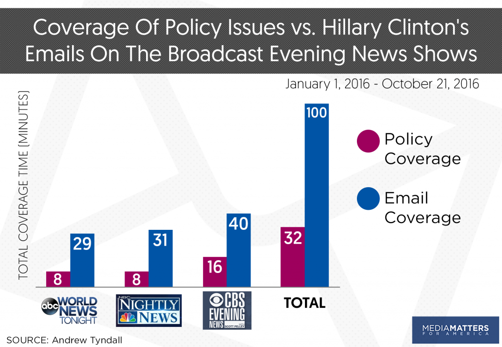 A graph showing that ABC, NBC, and CBS all spent more time covering emails than policy ahead of the November 2016 election