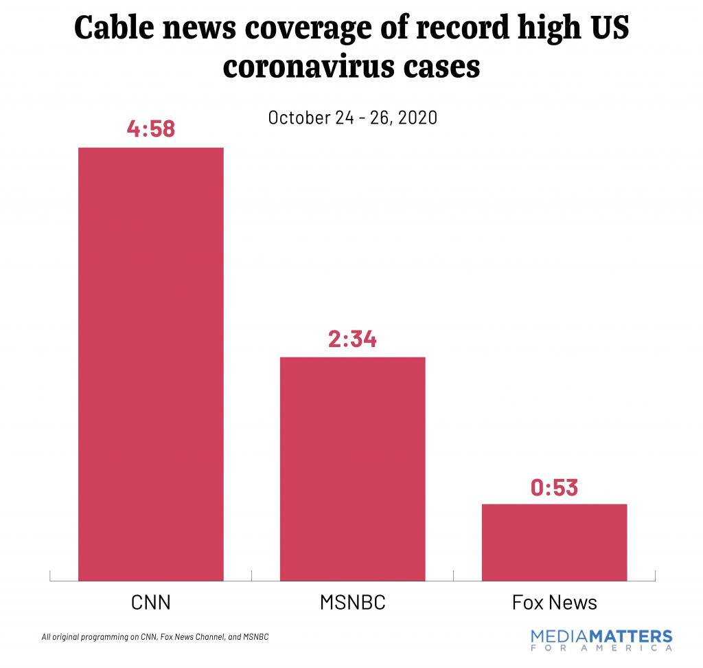 Cable news coverage of record high US coronavirus cases