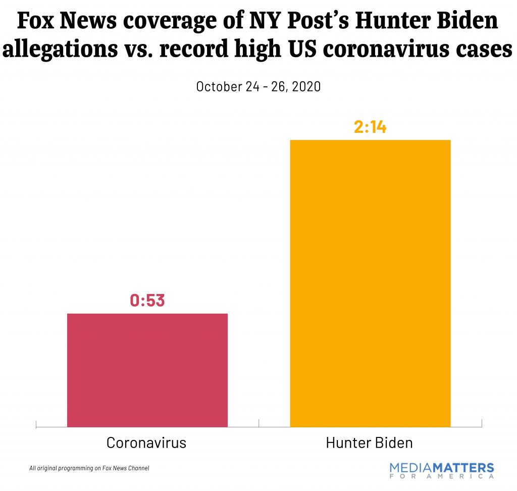 Fox News coverage of NY Post's Hunter Biden allegations vs. record high US coronavirus cases