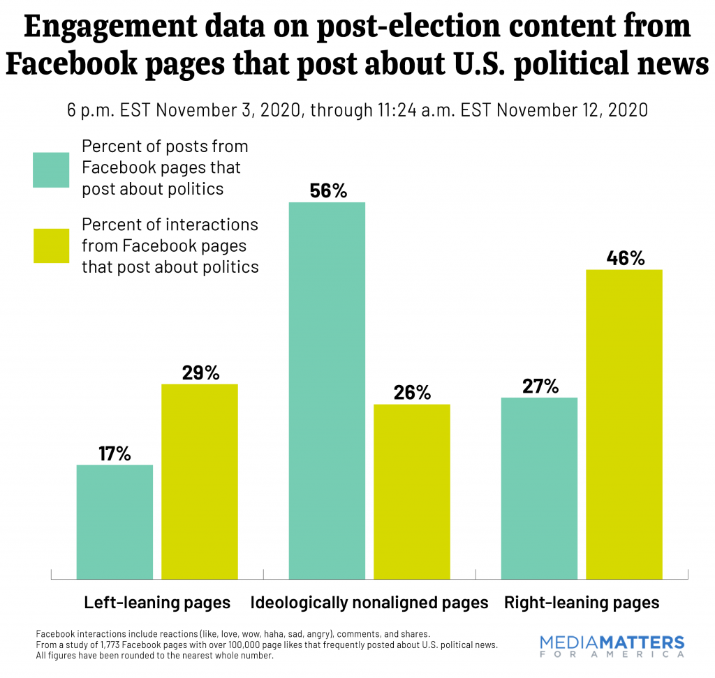Engagement data on post-election content from Facebook pages that post about U.S. political news