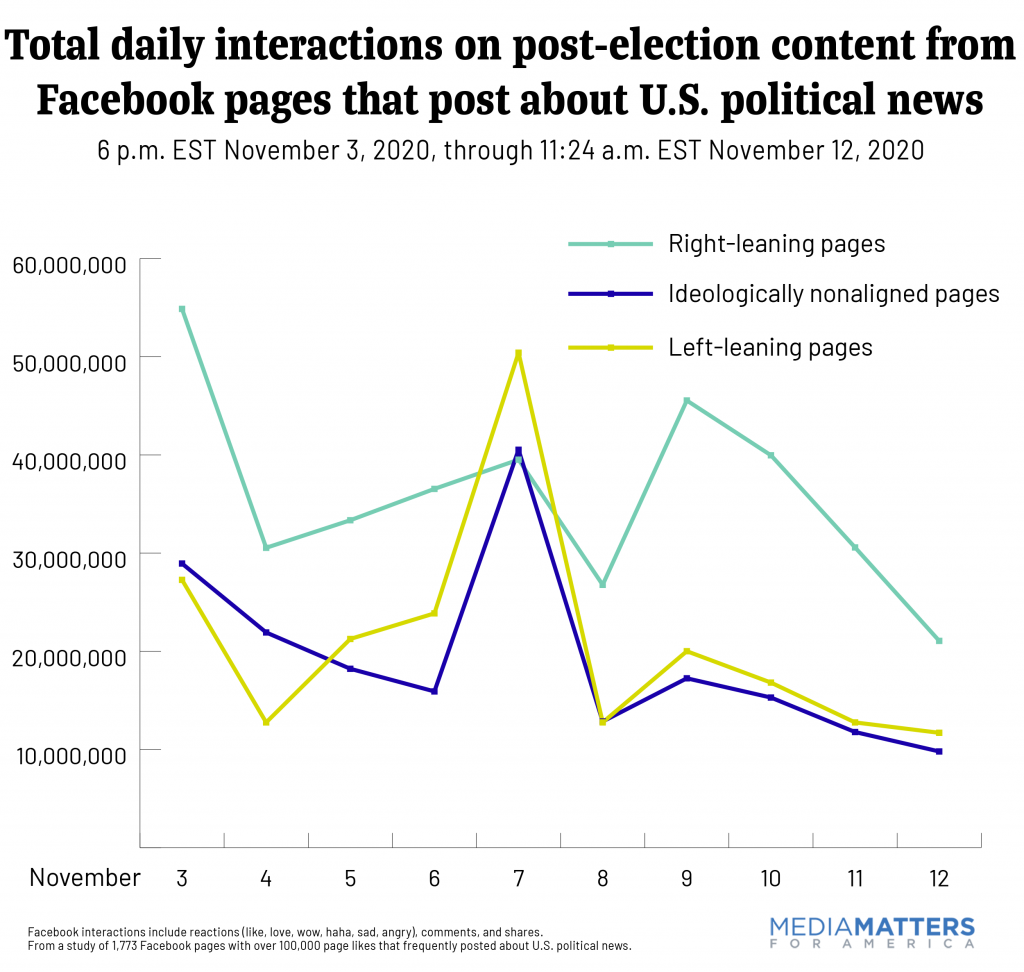 Total daily interactions on post-election content from Facebook pages that post about U.S. political news
