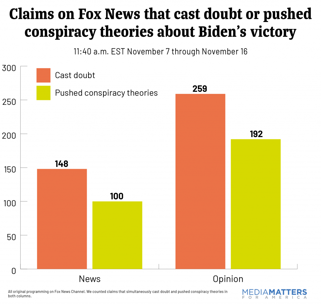 Claims on Fox News that cast doubt or pushed conspiracy theories about Biden's victory