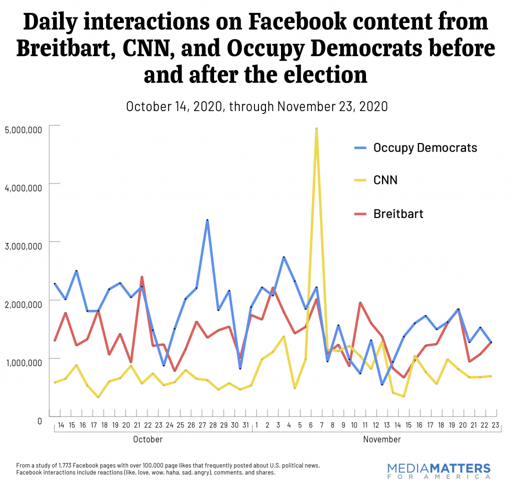 Daily interactions on Facebook content before and after the election from Breitbart, CNN, and Occupy Democrats