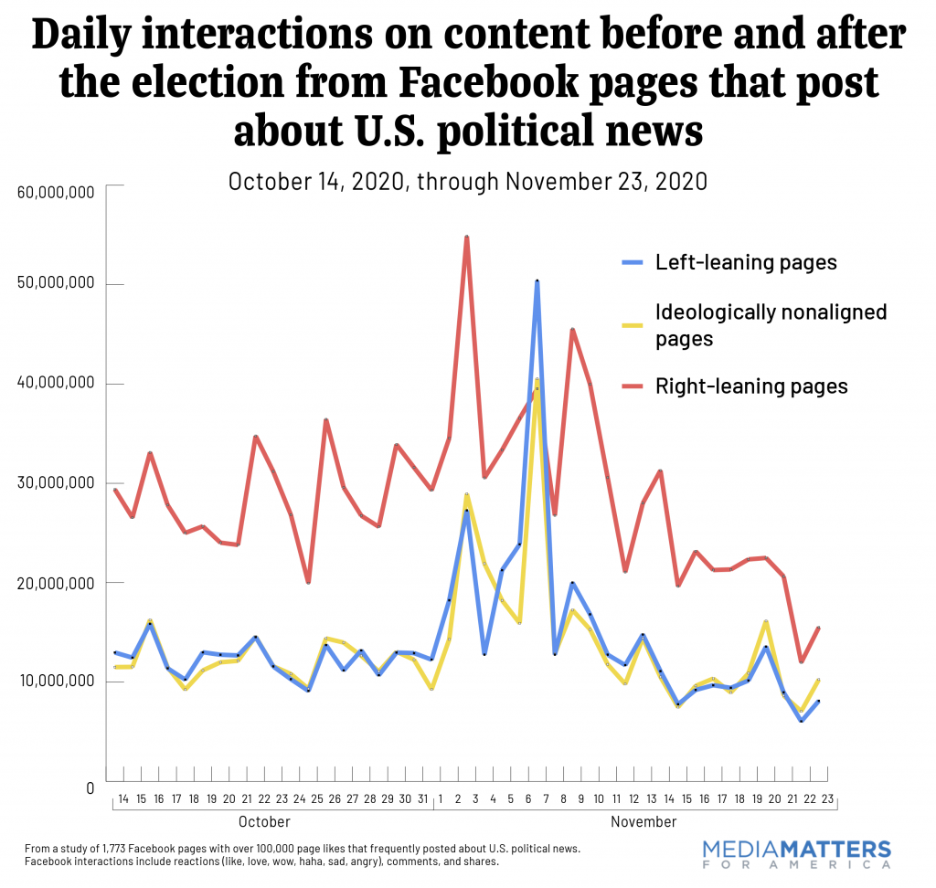 Daily interactions on content before and after the election from Facebook pages that post about US political news