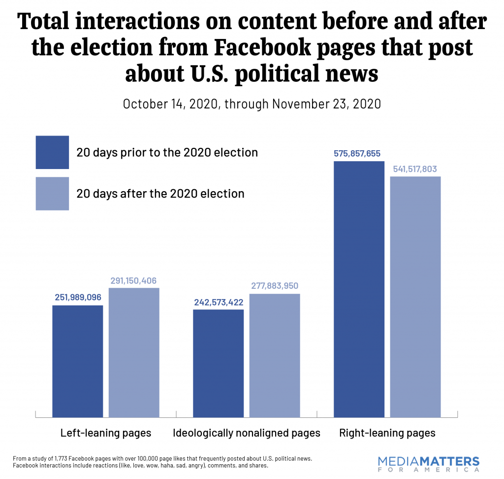 Total interactions on content before and after the election from Facebook pages that post about US political news