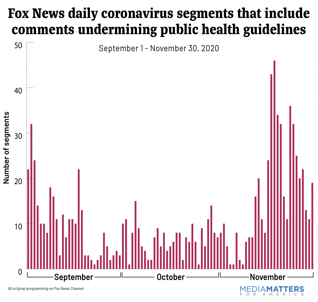 Fox News daily coronavirus segments that include comments undermining public health guidelines