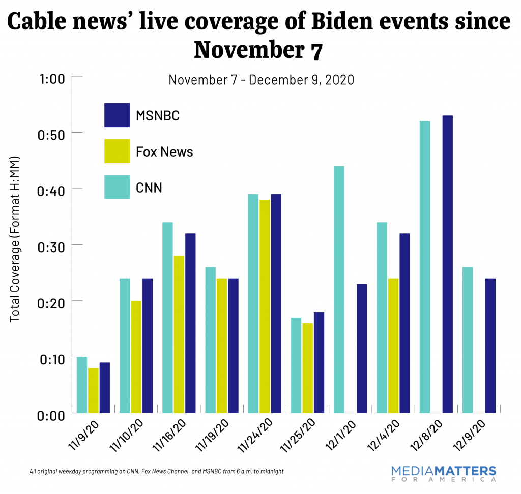 Cable news' live coverage of Biden events since November 7